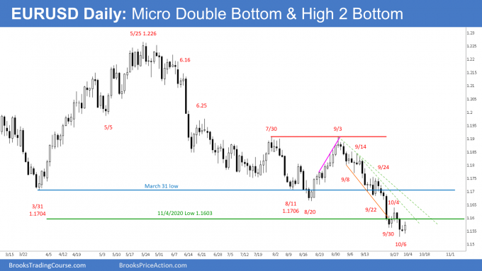 EURUSD Forex Daily Chart Micro Double Bottom & High 2 Bottom