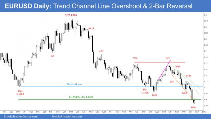 EURUSD Daily Chart Trend Channel Overshoot & 2-bar Reversal