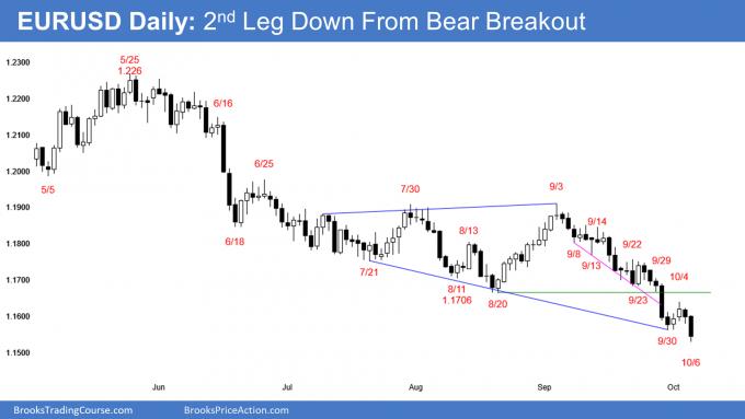 EURUSD Daily Chart - 2nd Leg down from Bear Breakout