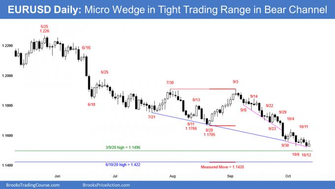 EURUSD Forex micro wedge in tight bear channel