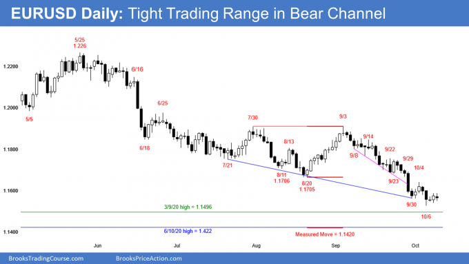 EURUSD Forex tight trading range in tight bear channel