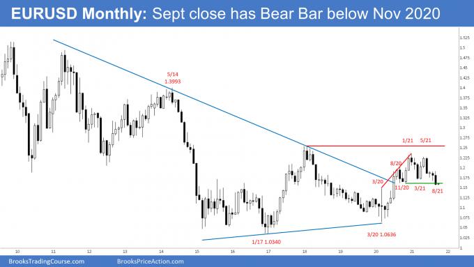 EURUSD Monthly Chart - September close has Bear Bar below Nov 2020 Low