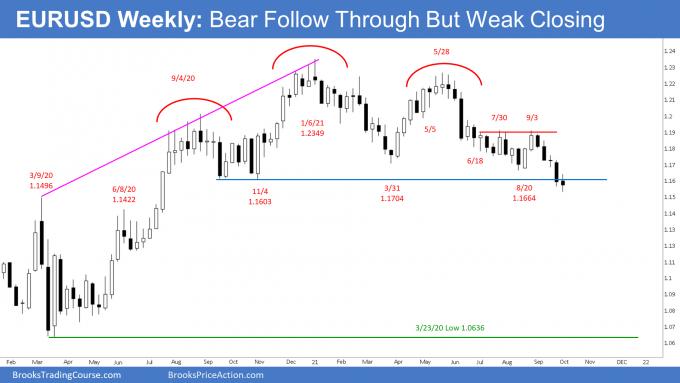 EURUSD Forex Weekly Chart Bear Follow Through but Weak Closing