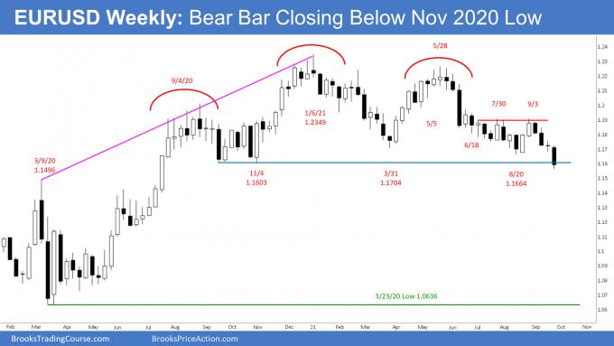EURUSD Weekly chart Bear Bar Closing below November 2020 Low