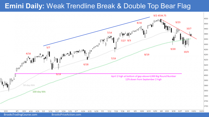 Emini Daily Chart Weak Trendline Break & Emini Double Top Bear Flag