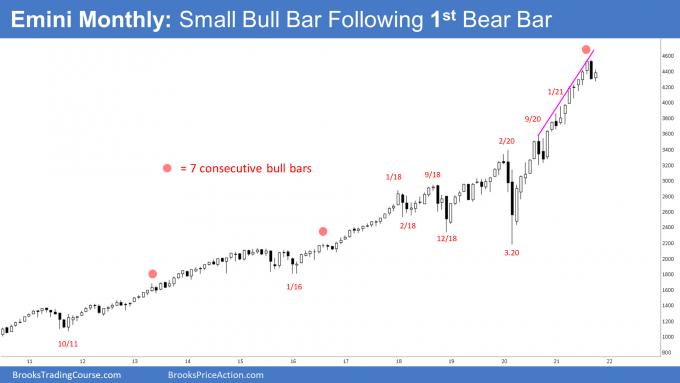 SP500 Emini Monthly Chart Small Bull Bar Following 1st Bear Bar