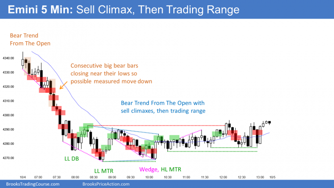 Emini bear trend from the open with sell climaxes then trading range