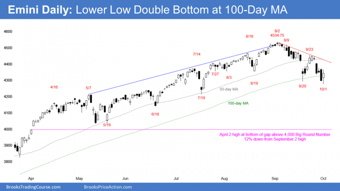 Emini daily candlestick chart has lower low double bottom at 100 day MA and head and shoulders top