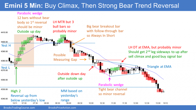 Emini outside up and then outside down day