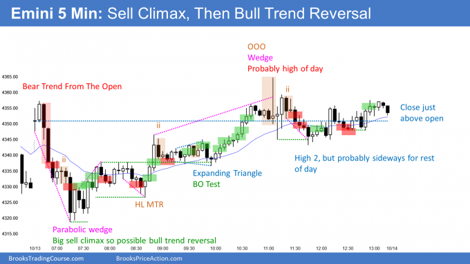 Emini parabolic wedge sell climax and bull trend reversal