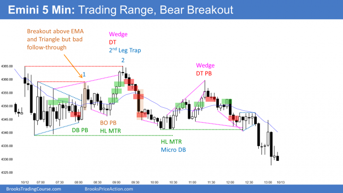 Emini trading range and trianle with late bear breakout