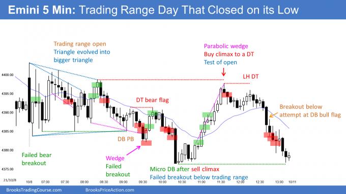 Emini trading range day that closed near its low. An Emini weak high 1 buy signal for next week.