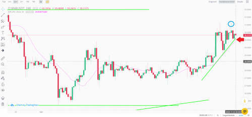 BNB stopped out and new position